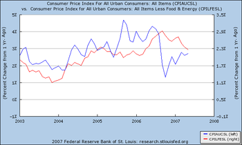 2007-07-16-inflationall1.png