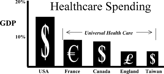 Universal Health Care Saves  By  Huffpost Universal Health Care Saves  By