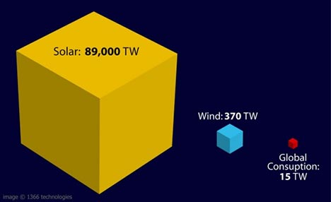 2008-05-30 Solar Power World image