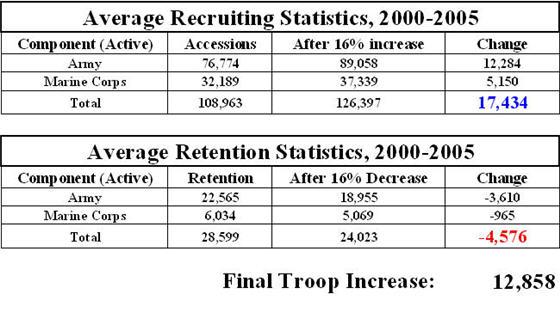 2008-06-02-recruitingandretention20002005_final.jpg