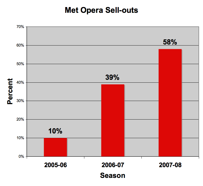 2008-06-18-Sellouts.png