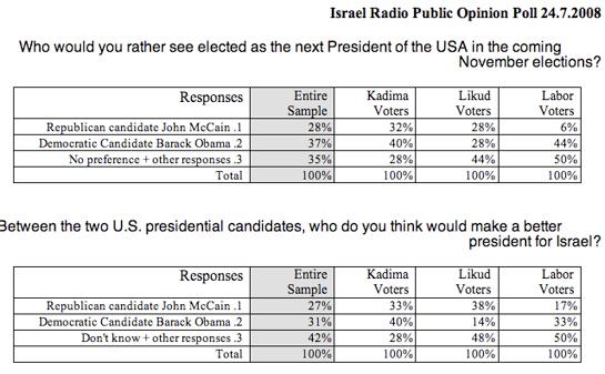 2008-07-24-poll.jpg