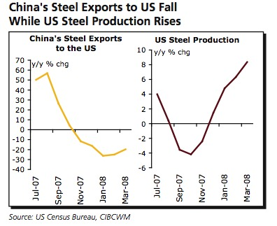 china exports fall while America production rises image
