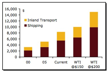 impact of oil price on shipping costs image