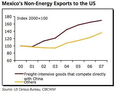 exports from mexico increase at expense of China image