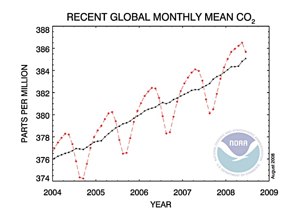 2008-08-28-Trends_in_Atmospheric_Carbon_Dioxide_Global.jpg