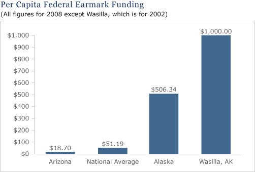 2008-09-05-per_capita_earmarks.jpg