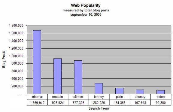 2008-09-11-WebPopularity3.jpg