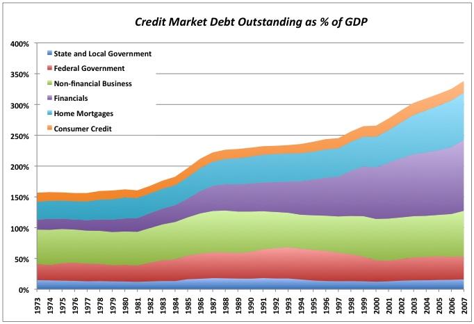 2008-09-30-DebtGDP.jpg