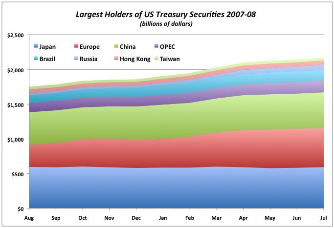 2008-09-30-Largestholdersoftreasuries.jpg