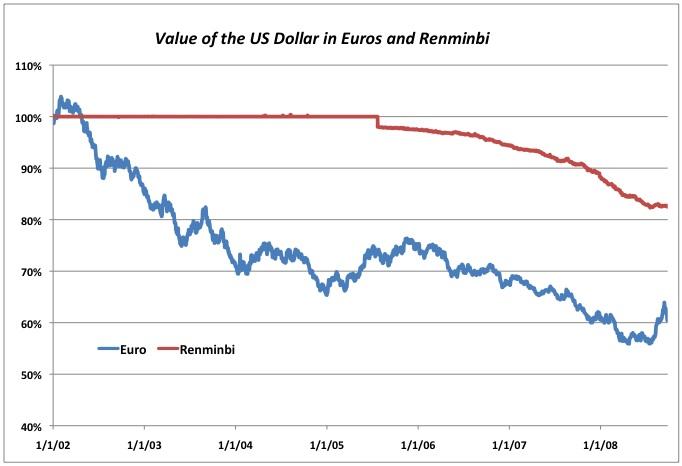 2008-09-30-ValueofEuroandRenminbi.jpg