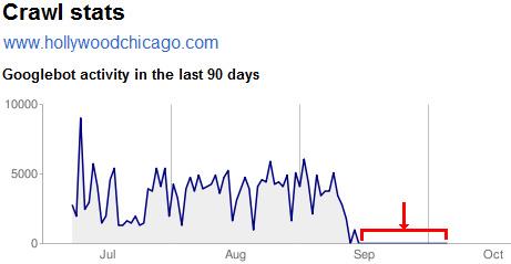 2008-10-08-googlecrawlstats.jpg