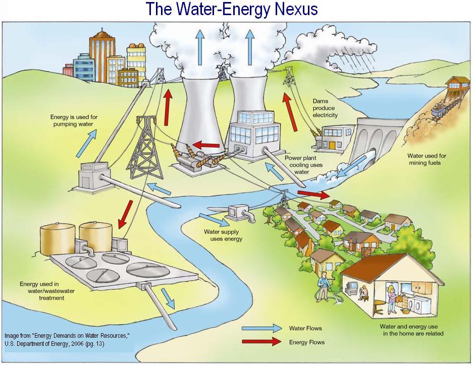 2008-10-21-waterenergynexus.JPG