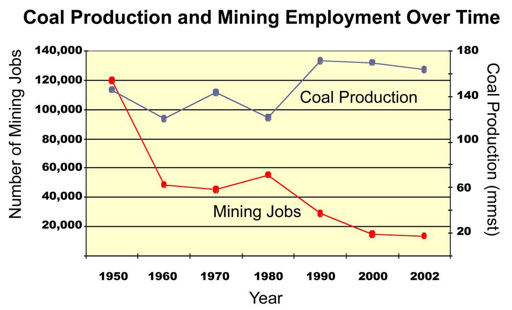 2008-11-03-coalproductionuscoaljobs.jpg