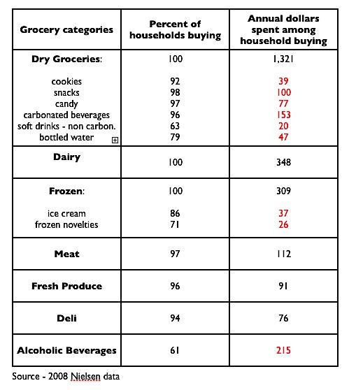 2008-11-07-Nielsen_Grocery_Data.jpg
