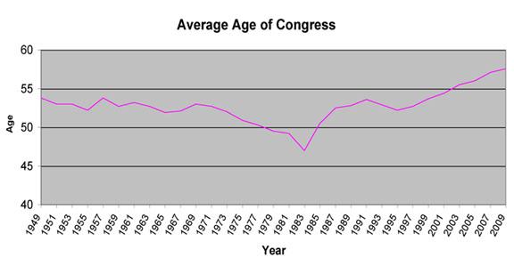 2008-11-12-averageage7.jpg