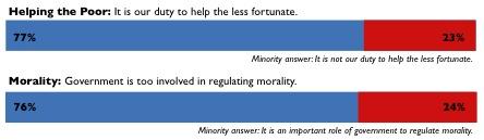 2008-12-22-Zogby_HuffPo_PoorMorality_v4.jpg