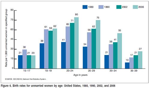 2009-01-07-unmarriedbirths.jpg
