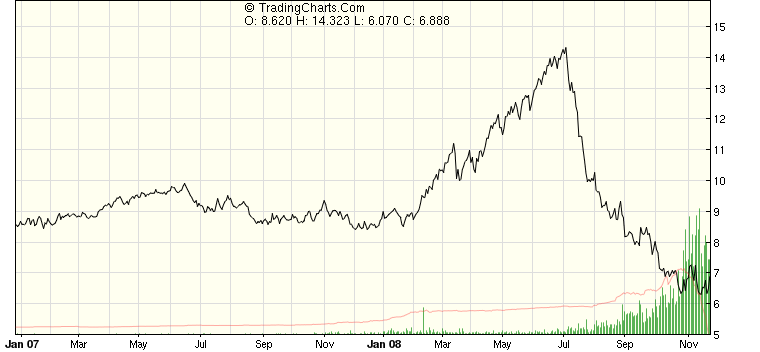 2009-01-12-GasPrices.png