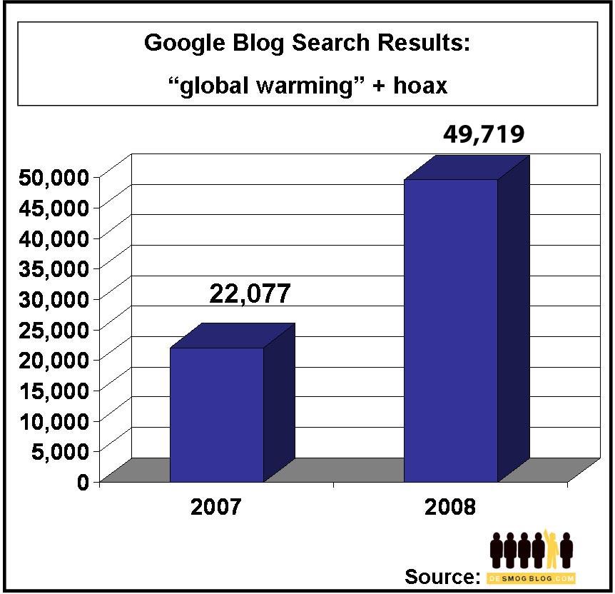 2009-01-15-globalwarminghoaxcopycopy.jpg