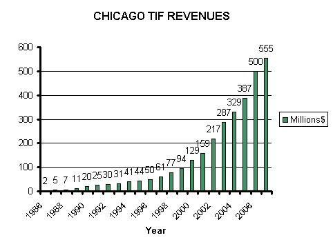2009-01-20-Chicago_TIF_revenue_chart.jpg