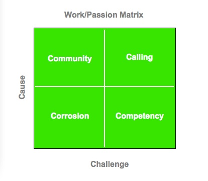 2009-02-03-WorkPassionMatrix.jpg