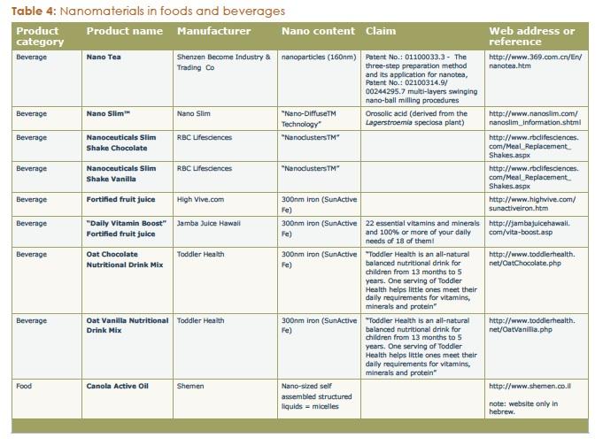 2009-02-05-NanomaterialsinFoodsandBeverages.jpg