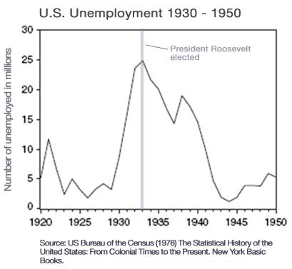 2009-02-16-USUnemployment_1930_1950d.jpg