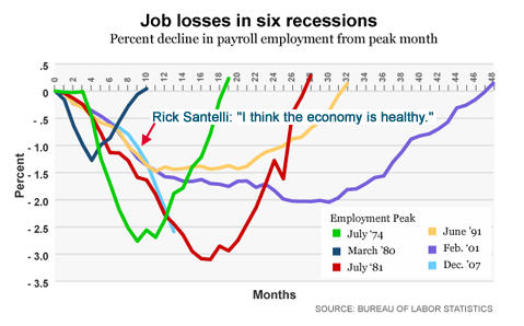 2009-02-26-santelli_job_losses_recession1.jpg
