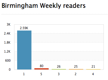 2009-03-20-BirminghamWeeklyreaders.jpg