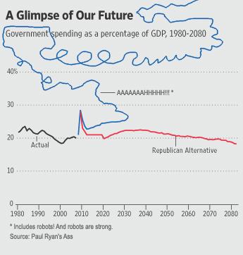 2009-04-01-GOP_budgets_graph2_bobcesca.jpg