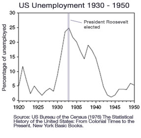 2009-04-03-US_Unemployment_gold_3.jpg