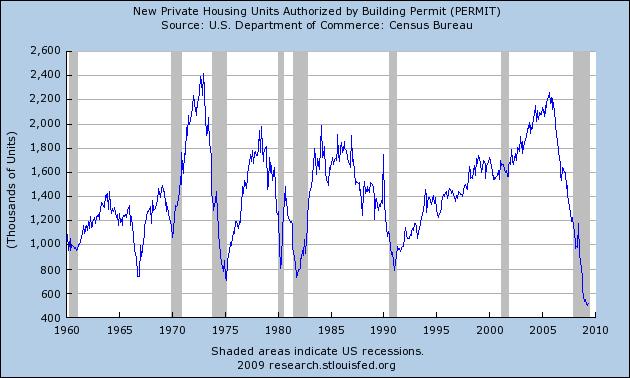 2009-07-10-housingunits.png