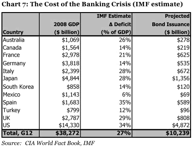 2009-07-24-imfcost.png