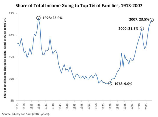 2009-08-11-Saez_Inequality_Chart_2.jpg