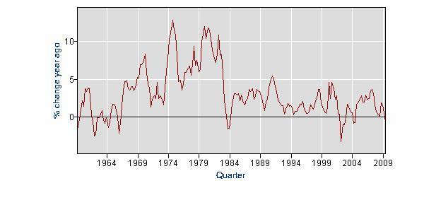 2009-08-12-Graph1HuffPo.JPG
