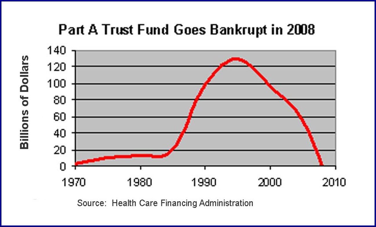 2009-09-09-Medicaretrustfunddepletion.jpg