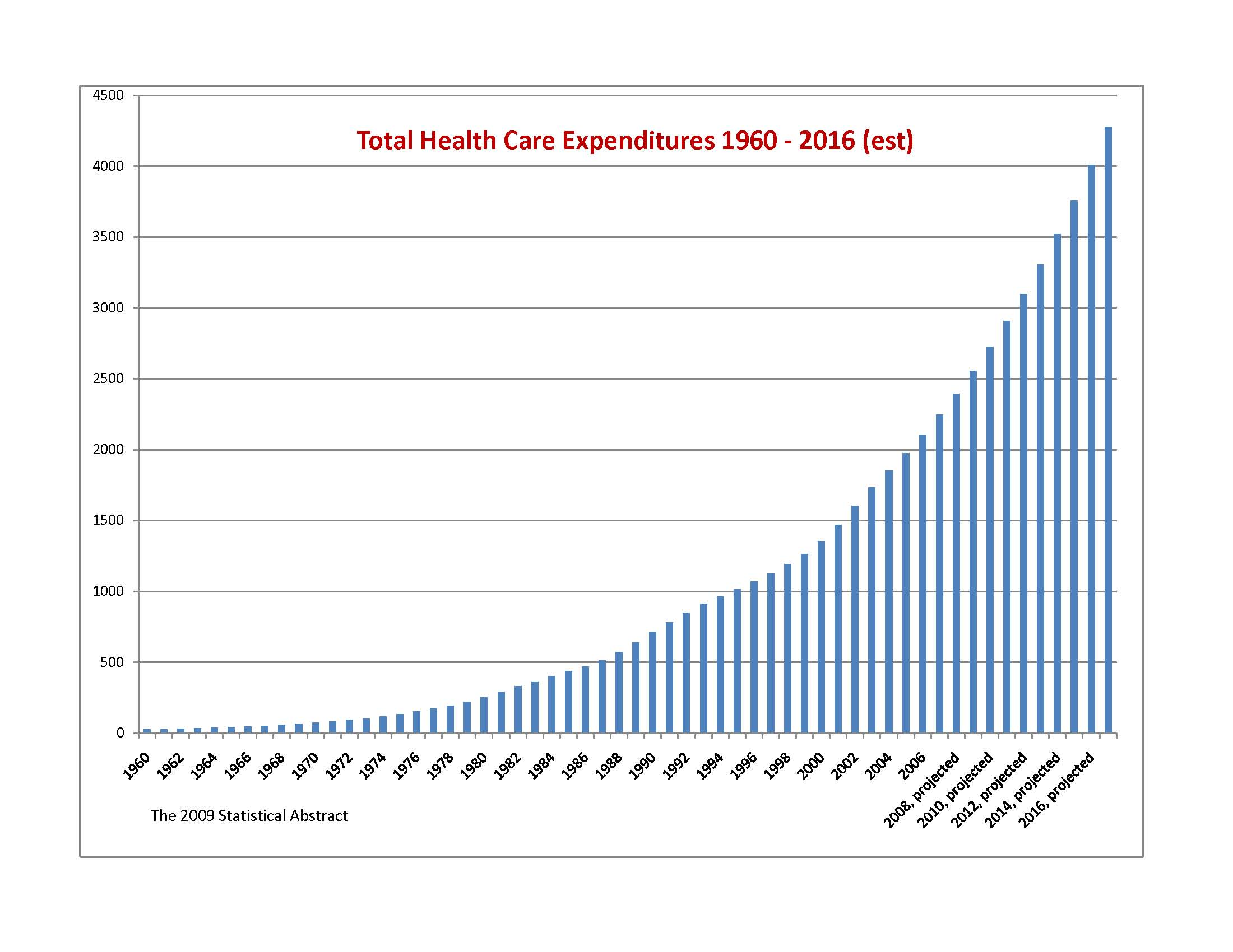 an overview of the united states expenditure on the healthcare 4 ee eue uy output in healthcare—defined as the total expenditure on health care services— was close to $18 trillion in 2010, and will grow to $31 trillion in 2020.