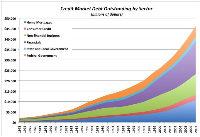 2009-09-11-Debtbysector.jpg