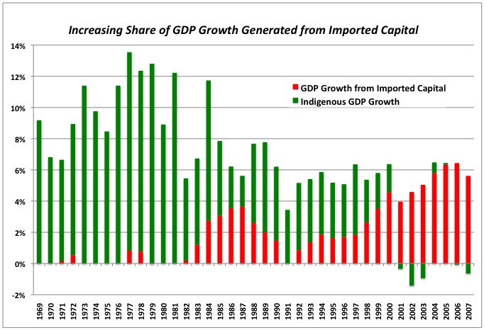 2009-09-11-GDPgrowthshareimported.jpg