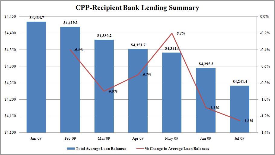2009-09-19-banklending1.jpg