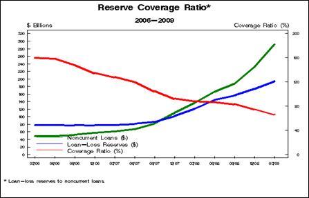 2009-09-19-lossreserves.jpg
