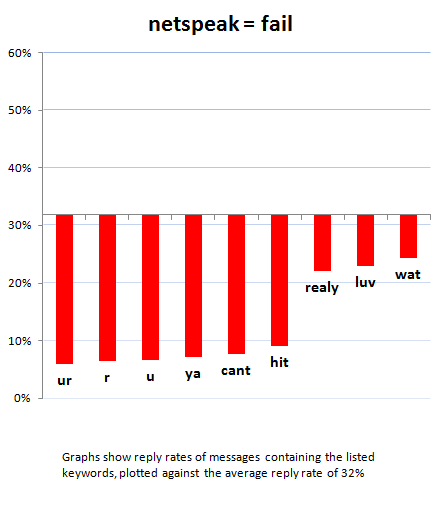 Online dating email response rate 4