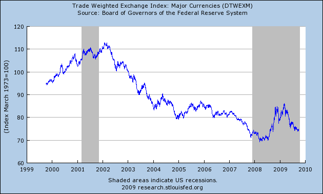 2009-10-13-dollargraph.png