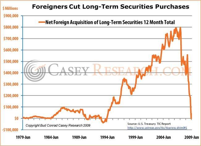 2009-10-13-securitiespurchases.jpg