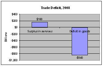 2009-10-20-Deficitchart.JPG