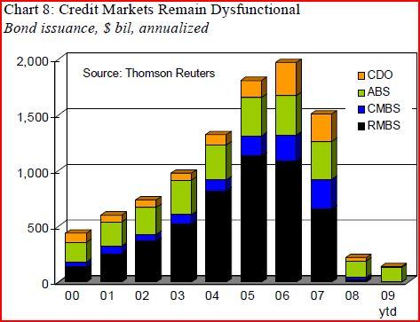 2009-11-02-creditmarket.jpg