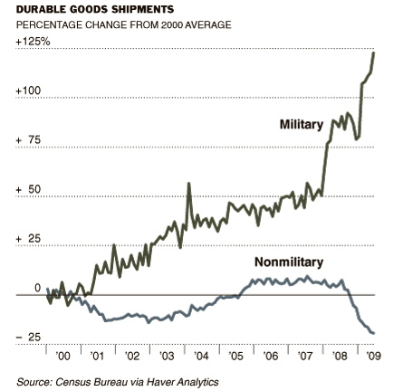 2009-11-02-militarygoods.png