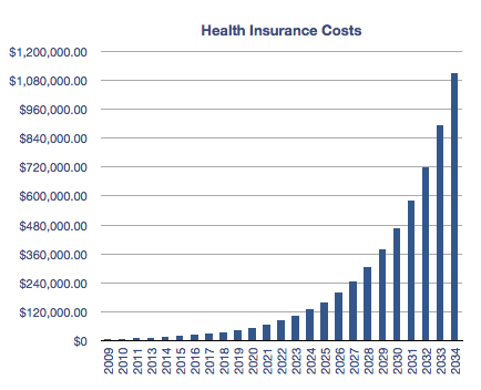 2009-11-03-HealthcareCosts.png