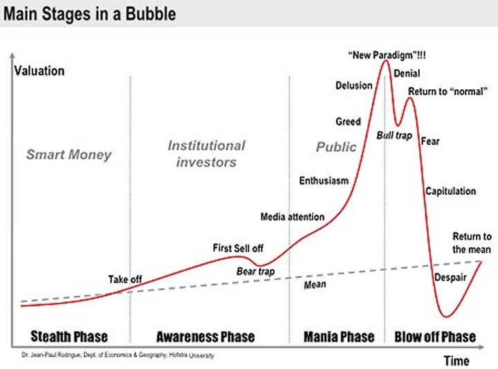 2009-11-30-bubblestages.jpg